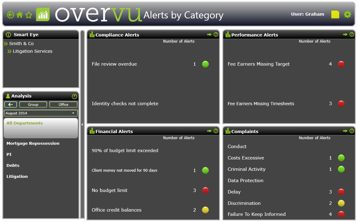 Alerts-By-Category