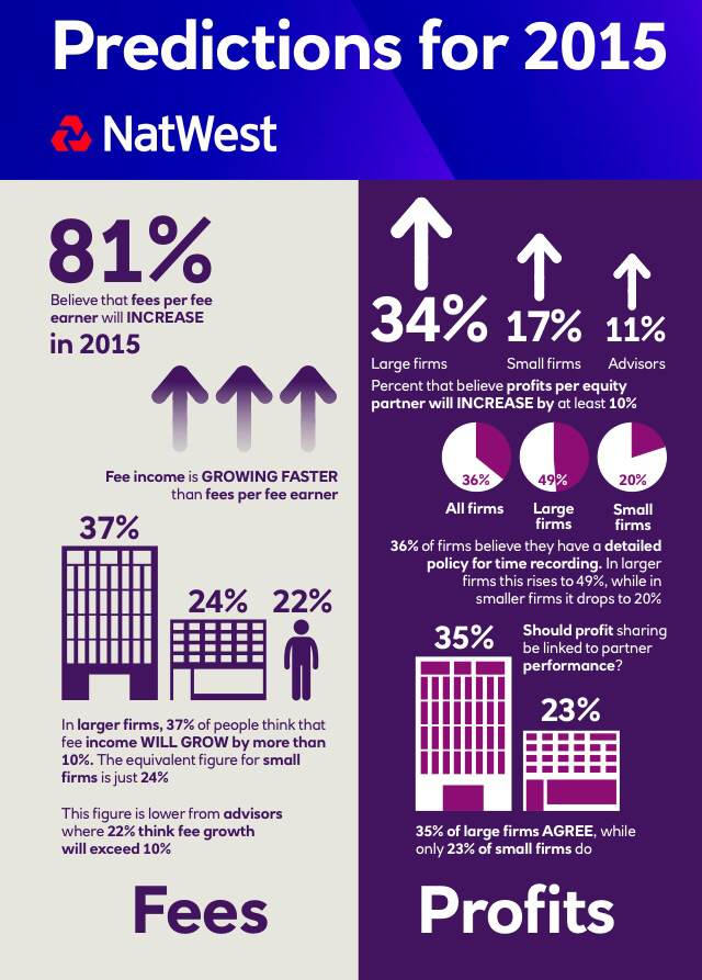 Natwest-2015-benchmarking-report_Fees-and-profits-infographic