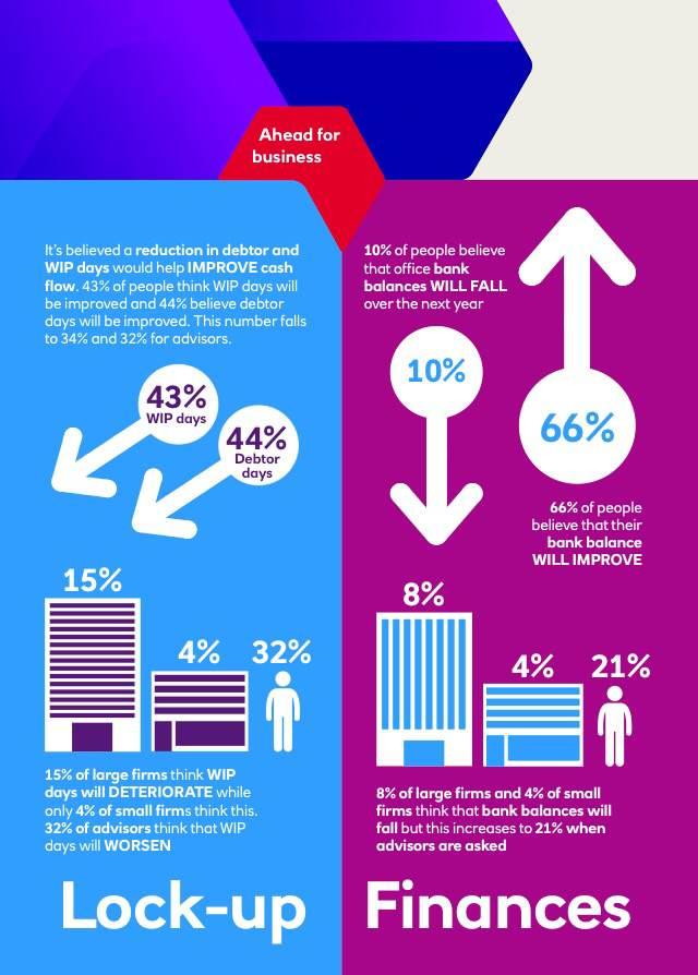Natwest-2015-benchmarking-report_lock-up-finances-infographic