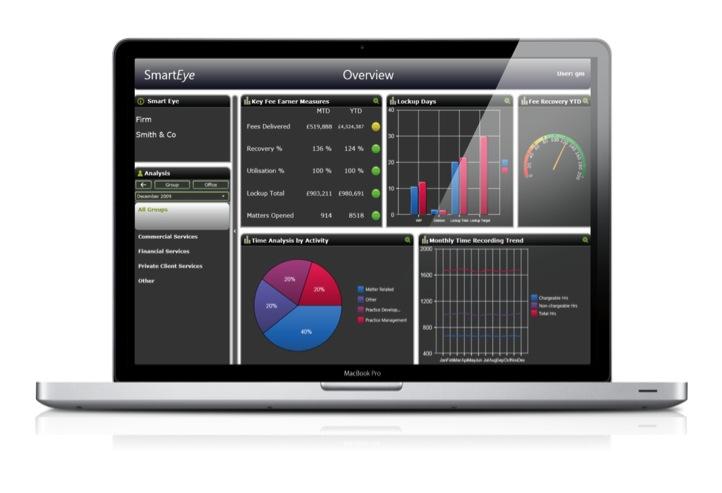 SmartEye-dashboard